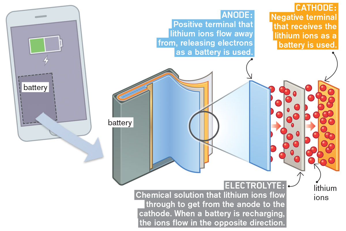 Image Component Popup How A Lithium Ion Battery Works
