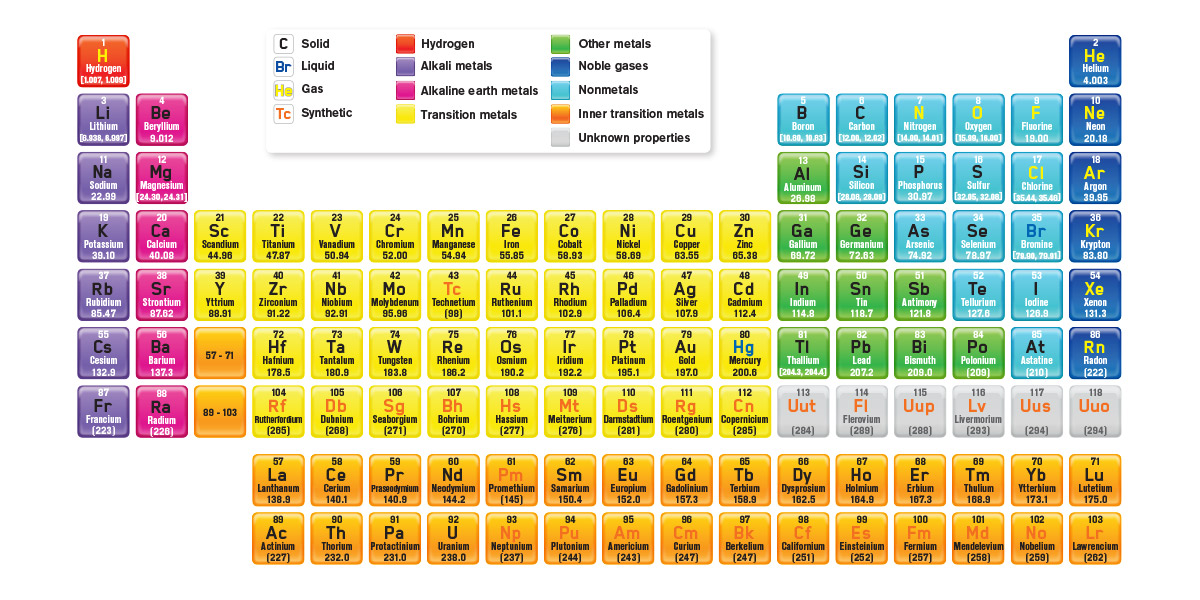 Image Component Popup Periodic Table