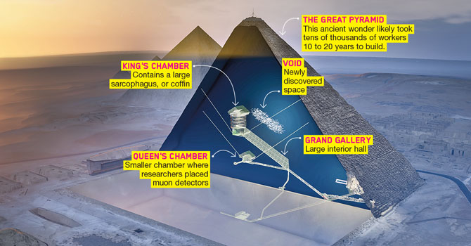 Pyramid Secret? Physics Article for Students | Scholastic Science