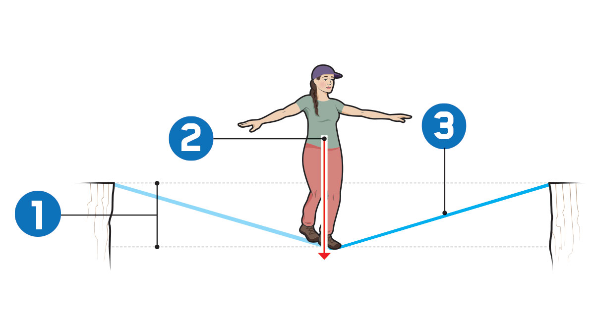 Kids on the Line Physics Article for Students | Scholastic Science