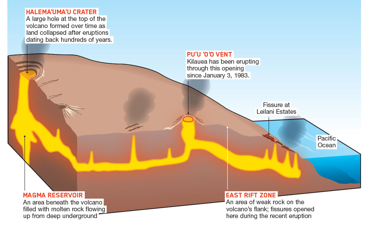 Buried By Lava Earth Science Article For Students Scholastic